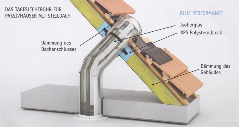 Tageslichtrohr für Passivhäuser mit Steildach